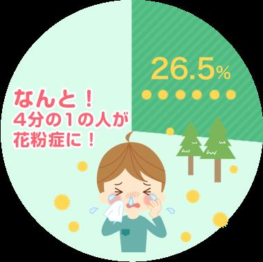 鼻アレルギーの全国疫学調査2008